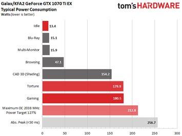 Typische GeForce GTX 1070 Ti