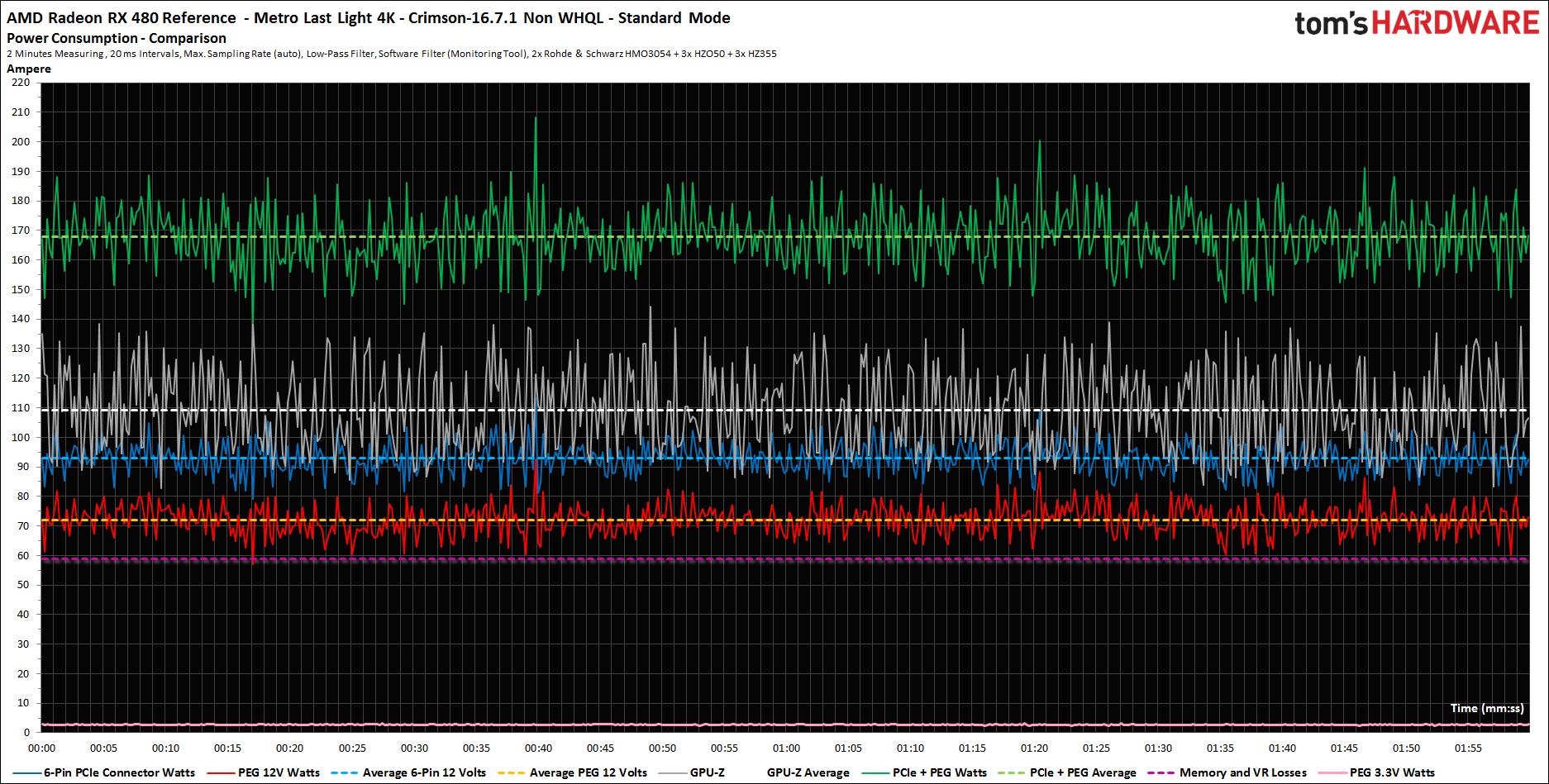 Leistungsaufnahme 16.7.1. Default