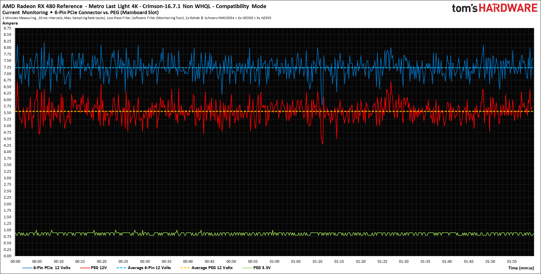 Detail: Stomfluss 16.7.1 Default