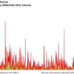 Ashes of the Singularity - GeForce GTX 1080 Ti - FPSvsFrameTimeDiff - 3840x2160, DX12 Extreme