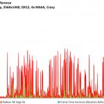 Ashes of the Singularity - Radeon RX Vega 56 - FPSvsFrameTimeDiff - 2560x1440, DX12, 4x MSAA Crazy