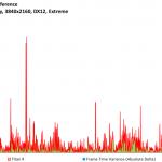Ashes of the Singularity - Titan X - FPSvsFrameTimeDiff - 3840x2160, DX12 Extreme
