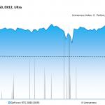 Battlefield 1 - GeForce RTX 2080 (SDR) - Unevenness - 3840x2160, DX12 Ultra