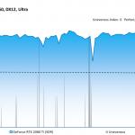 Battlefield 1 - GeForce RTX 2080 Ti (SDR) - Unevenness - 3840x2160, DX12 Ultra