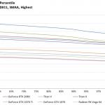 Destiny 2 - FPS99th - 2560x1440, DX11, SMAA Highest