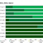 Destiny 2 - FrameTime - 2560x1440, DX11, SMAA Highest