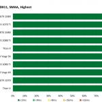 Destiny 2 - FrameTimeVariance - 2560x1440, DX11, SMAA Highest