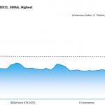 Destiny 2 - GeForce GTX 1070 - Unevenness - 2560x1440, DX11, SMAA Highest