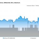 Final Fantasy XV DLSS Demo - GeForce RTX 2080 (DLSS) - Unevenness - 3840x2160, DX11 Maximum