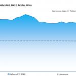 Forza Motorsport 7 - GeForce RTX 2080 - Unevenness - 2560x1440, DX12, MSAA Ultra