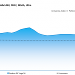 Forza Motorsport 7 - Radeon RX Vega 56 - Unevenness - 2560x1440, DX12, MSAA Ultra