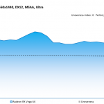 Forza Motorsport 7 - Radeon RX Vega 64 - Unevenness - 2560x1440, DX12, MSAA Ultra