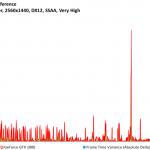 Rise of the Tomb Raider - GeForce GTX 1080 - FPSvsFrameTimeDiff - 2560x1440, DX12, SSAA Very High