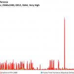Rise of the Tomb Raider - GeForce RTX 2080 - FPSvsFrameTimeDiff - 2560x1440, DX12, SSAA Very High