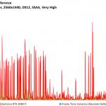 Rise of the Tomb Raider - GeForce RTX 2080 Ti - FPSvsFrameTimeDiff - 2560x1440, DX12, SSAA Very High