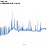 Rise of the Tomb Raider - Titan V - FrameTimeSolo - 3840x2160, DX12 Very High