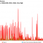 Rise of the Tomb Raider - Titan X - FPSvsFrameTimeDiff - 2560x1440, DX12, SSAA Very High