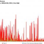 Rise of the Tomb Raider - Titan X - FPSvsFrameTimeDiff - 3840x2160, DX12 Very High
