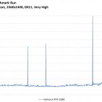 Tom Clancy's Ghost Recon - GeForce RTX 2080 - FrameTimeSolo - 2560x1440, DX11 Very High
