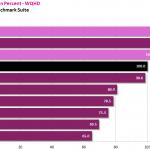 WQHD Percent