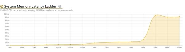 Ryzen 3000 UserBenchmark