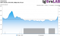 Metro Exodus - RT High - DLSS - Unevenness - RTX 2070 1080p Ultra Preset