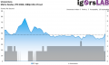 Metro Exodus - RT High - Unevenness - RTX 2060 1080p Ultra Preset