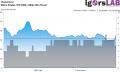Metro Exodus - RT High - Unevenness - RTX 2060 1440p Ultra Preset
