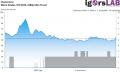 Metro Exodus - RT High - Unevenness - RTX 2070 1080p Ultra Preset