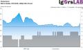 Metro Exodus - RT High - Unevenness - RTX 2070 1440p Ultra Preset