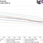 GTA V - FPS99th - 2560x1440 Very High, MSAA 2x