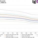 GTA V - FPS99th - 3840x2160 High, MSAA 2x