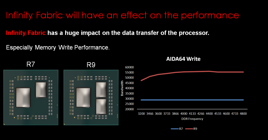 Amd Comments On The Drastic Difference In Ddr4 Memory Bandwidth Between Ryzen R9 3900x And R7 3700x Igor Slab