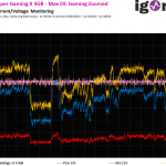 13 Max OC Gaming Zoom Current
