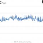 Far Cry 5 - MSI GTX 1660 Super Gaming X 6GB - FrameTimeSolo - 2560 x 1440 DX11, High Preset