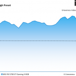 Far Cry 5 - MSI RX 5700 XT Gaming X 8GB - Unevenness - 2560 x 1440 DX11, High Preset