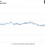 Far Cry 5 - Powercolor RX 5600 XT Red Devil 6GB Silent - FrameTimeSolo - 2560 x 1440 DX11, High Preset