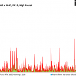 Tom Clancy's The Division 2 - MSI GeForce RTX 2060 Gaming X 6GB - FPSvsFrameTimeDiff - 2560 x 1440 DX12, High Preset
