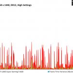 Total War Three Kingdoms - MSI GTX 1660 Super Gaming X 6GB - FPSvsFrameTimeDiff - 2560 x 1440 DX12, High Settings
