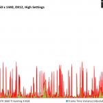 Total War Three Kingdoms - MSI GTX 1660 Ti Gaming X 6GB - FPSvsFrameTimeDiff - 2560 x 1440 DX12, High Settings