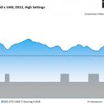 Total War Three Kingdoms - MSI GTX 1660 Ti Gaming X 6GB - Unevenness - 2560 x 1440 DX12, High Settings