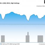 Total War Three Kingdoms - MSI GeForce RTX 2060 Gaming X 6GB - Unevenness - 2560 x 1440 DX12, High Settings