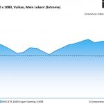 Wolfenstein Young Blood - MSI GTX 1660 Super Gaming X 6GB - Unevenness - 1920 x 1080 Vulkan, Mein Leben_ (Extreme)
