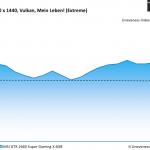 Wolfenstein Young Blood - MSI GTX 1660 Super Gaming X 6GB - Unevenness - 2560 x 1440 Vulkan, Mein Leben_ (Extreme)