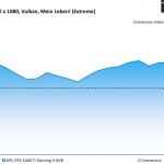 Wolfenstein Young Blood - MSI GTX 1660 Ti Gaming X 6GB - Unevenness - 1920 x 1080 Vulkan, Mein Leben_ (Extreme)
