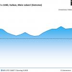 Wolfenstein Young Blood - MSI GTX 1660 Ti Gaming X 6GB - Unevenness - 2560 x 1440 Vulkan, Mein Leben_ (Extreme)