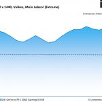 Wolfenstein Young Blood - MSI GeForce RTX 2060 Gaming X 6GB - Unevenness - 2560 x 1440 Vulkan, Mein Leben_ (Extreme)