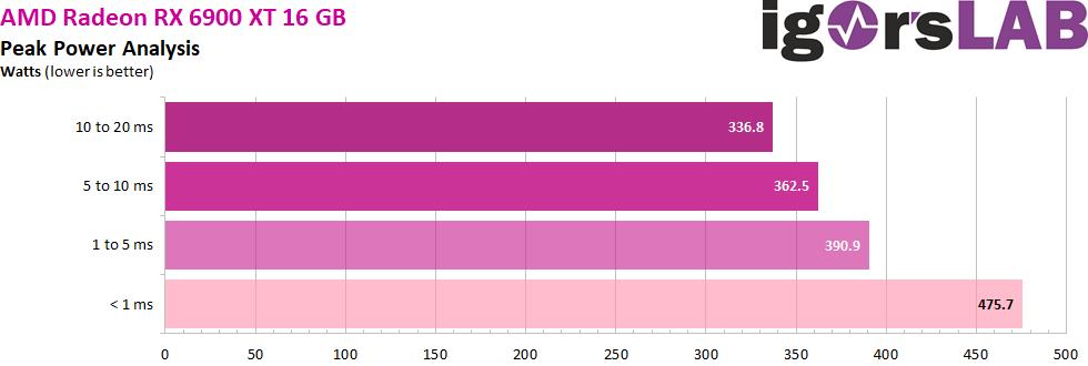 https://www.igorslab.de/wp-content/uploads/2020/12/03-Peak-Power.png%20