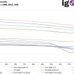 Watch Dogs Legion - FPS99th - 1920 x 1080, DX12 DXR
