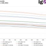 Watch Dogs Legion - FPS99th - 2560 x 1440 DX12